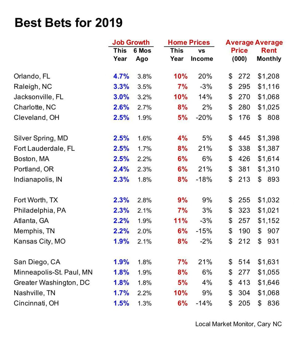 Best House Rental Site: The Best Markets For Real Estate Investments In 2019